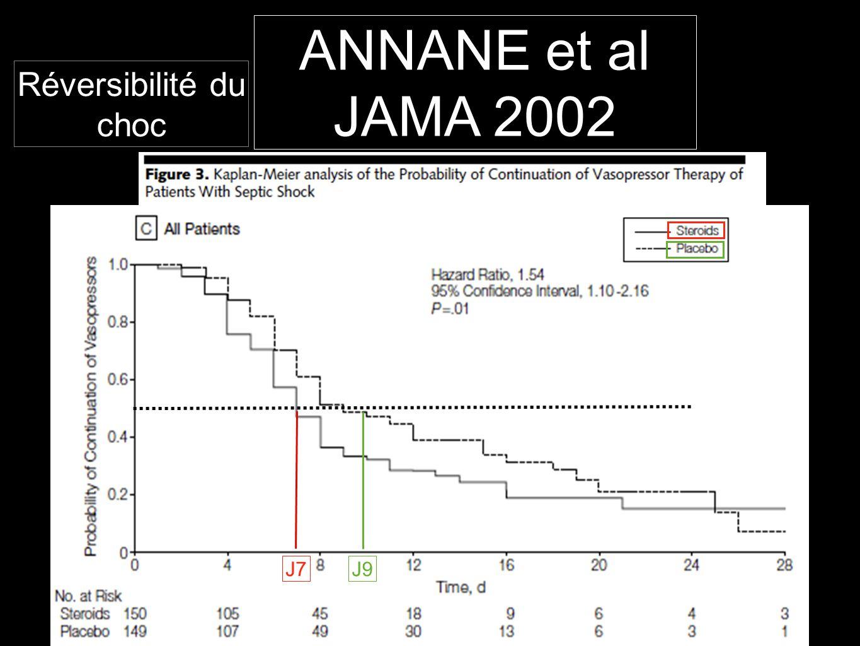 Réversibilité du choc J7J9 ANNANE et al JAMA 2002