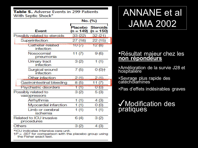 ANNANE et al JAMA 2002 Résultat majeur chez les non répondeurs Amélioration de la survie J28 et hospitalière Sevrage plus rapide des catécholamines Pa