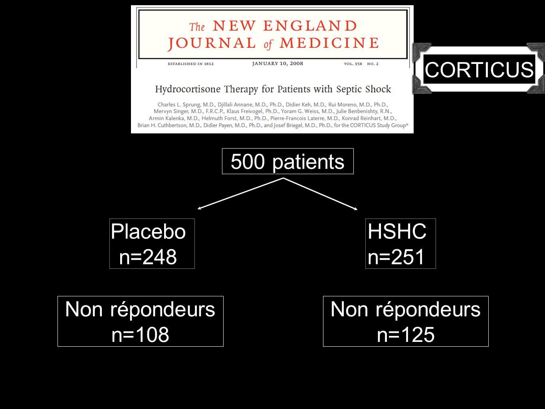 500 patients Placebon=248HSHCn=251 Non répondeurs n=108 n=125