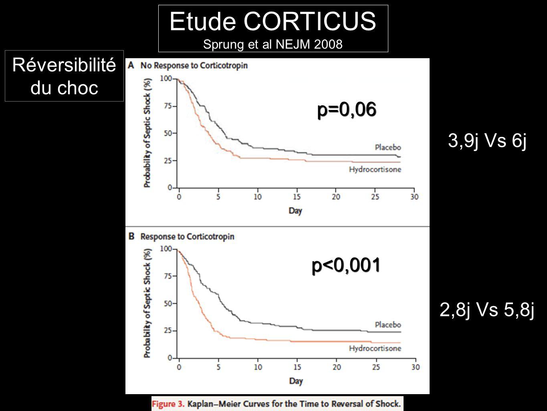 p<0,001 p=0,06 Réversibilité du choc 2,8j Vs 5,8j 3,9j Vs 6j Etude CORTICUS Sprung et al NEJM 2008