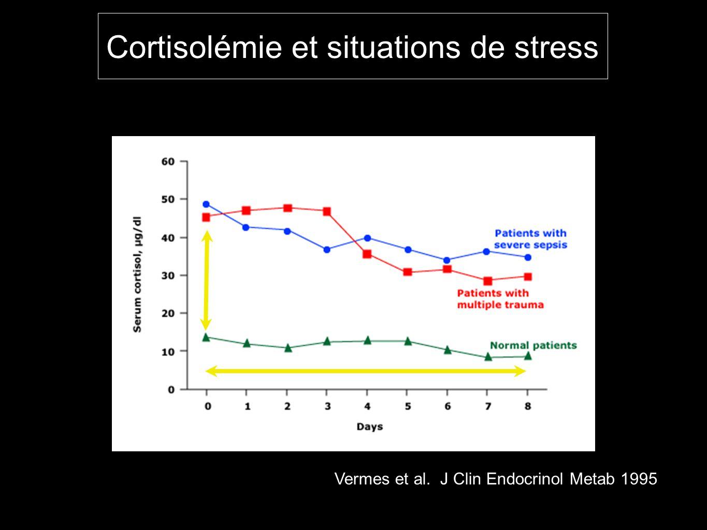 Cortisolémie et situations de stress Vermes et al. J Clin Endocrinol Metab 1995