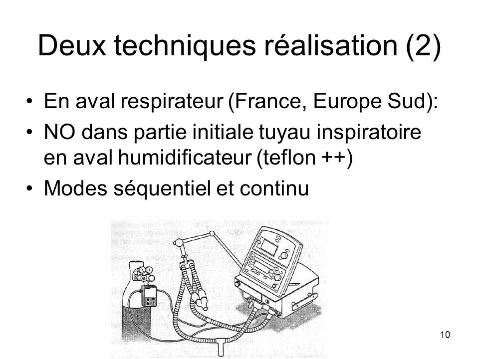 10 Deux techniques réalisation (2) En aval respirateur (France, Europe Sud): NO dans partie initiale tuyau inspiratoire en aval humidificateur (teflon