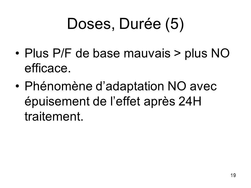 19 Doses, Durée (5) Plus P/F de base mauvais > plus NO efficace. Phénomène dadaptation NO avec épuisement de leffet après 24H traitement.
