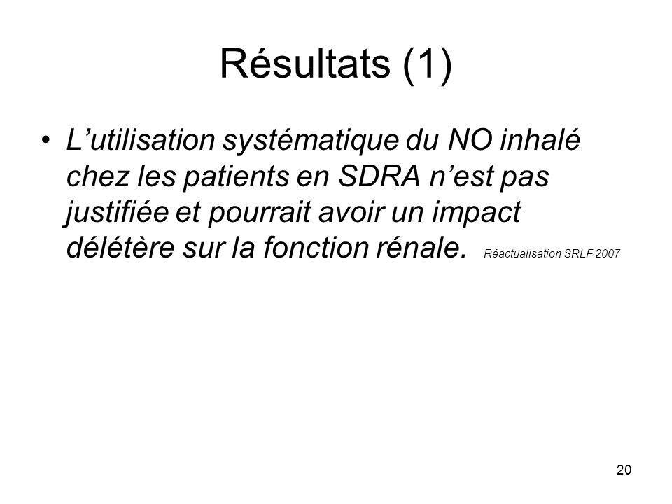 20 Résultats (1) Lutilisation systématique du NO inhalé chez les patients en SDRA nest pas justifiée et pourrait avoir un impact délétère sur la fonct