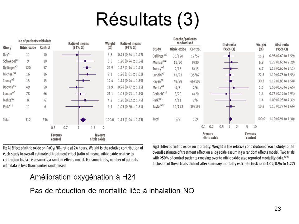 23 Résultats (3) Amélioration oxygénation à H24 Pas de réduction de mortalité liée à inhalation NO