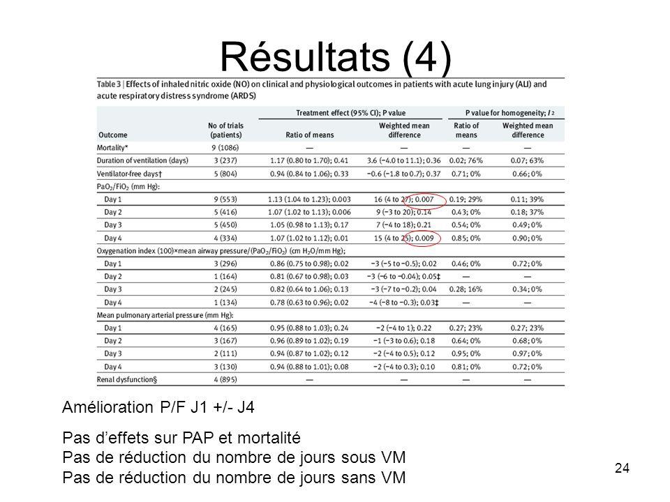 24 Résultats (4) Amélioration P/F J1 +/- J4 Pas deffets sur PAP et mortalité Pas de réduction du nombre de jours sous VM Pas de réduction du nombre de