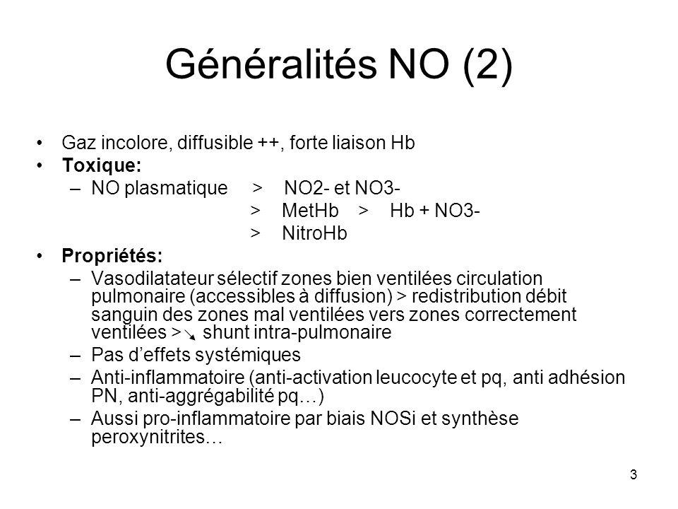 3 Généralités NO (2) Gaz incolore, diffusible ++, forte liaison Hb Toxique: –NO plasmatique > NO2- et NO3- > MetHb > Hb + NO3- > NitroHb Propriétés: –