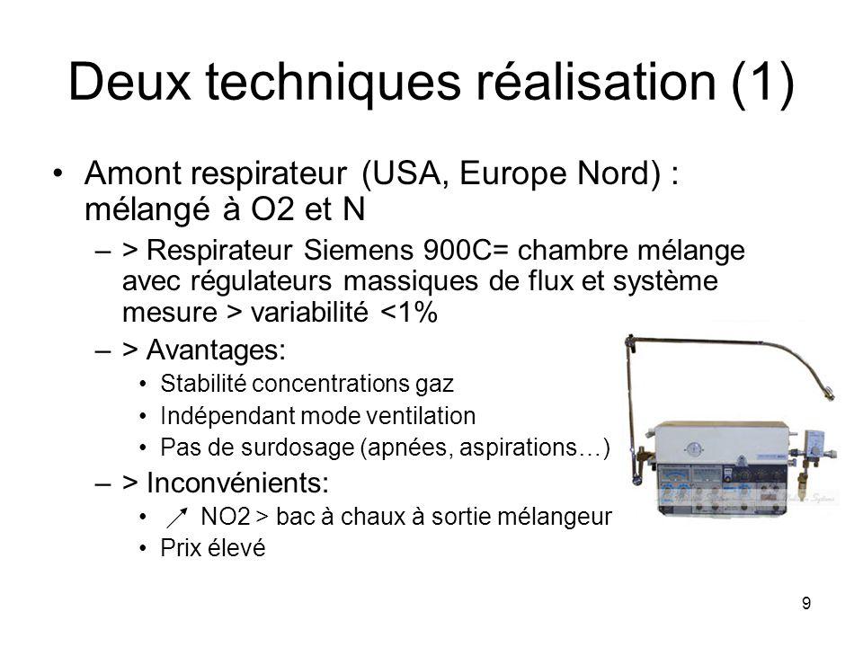 9 Deux techniques réalisation (1) Amont respirateur (USA, Europe Nord) : mélangé à O2 et N –> Respirateur Siemens 900C= chambre mélange avec régulateu