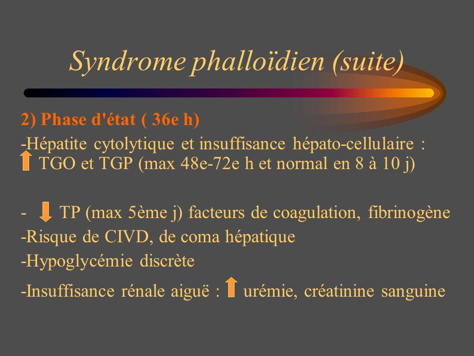 Syndrome phalloïdien (suite) 2) Phase d'état ( 36e h) -Hépatite cytolytique et insuffisance hépato-cellulaire : TGO et TGP (max 48e-72e h et normal en