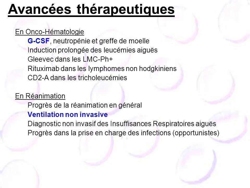 Avancées thérapeutiques En Onco-Hématologie G-CSF, neutropénie et greffe de moelle Induction prolongée des leucémies aiguës Gleevec dans les LMC-Ph+ Rituximab dans les lymphomes non hodgkiniens CD2-A dans les tricholeucémies En Réanimation Progrès de la réanimation en général Ventilation non invasive Diagnostic non invasif des Insuffisances Respiratoires aiguës Progrès dans la prise en charge des infections (opportunistes)