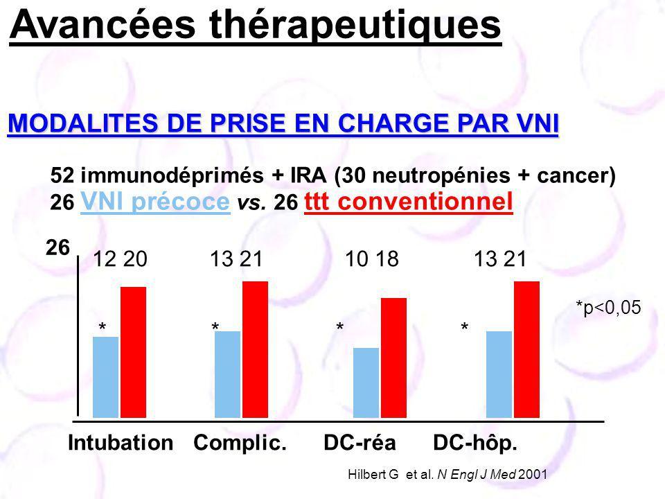 MODALITES DE PRISE EN CHARGE PAR VNI Hilbert G et al. N Engl J Med 2001 52 immunodéprimés + IRA (30 neutropénies + cancer) 26 VNI précoce vs. 26 ttt c