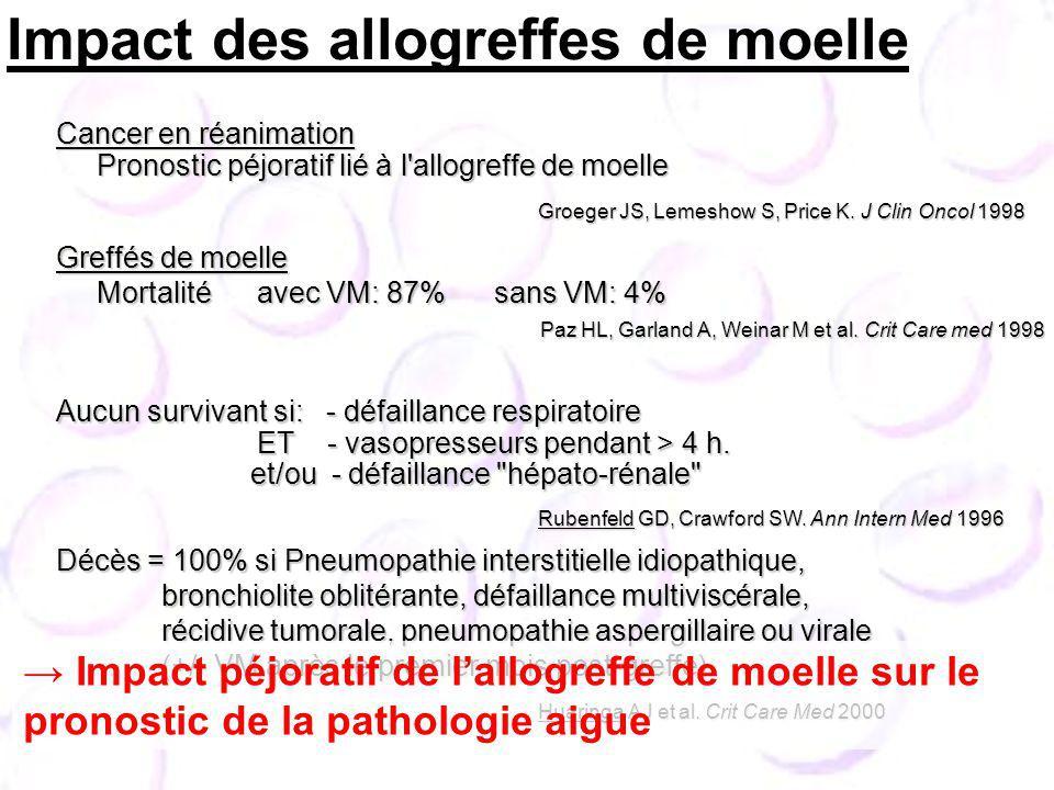 Cancer en réanimation Pronostic péjoratif lié à l allogreffe de moelle Pronostic péjoratif lié à l allogreffe de moelle Greffés de moelle Mortalité avec VM: 87% sans VM: 4% Mortalité avec VM: 87% sans VM: 4% Paz HL, Garland A, Weinar M et al.