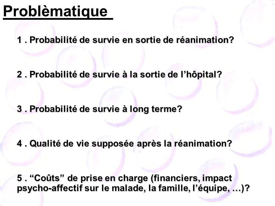 1.Probabilité de survie en sortie de réanimation.