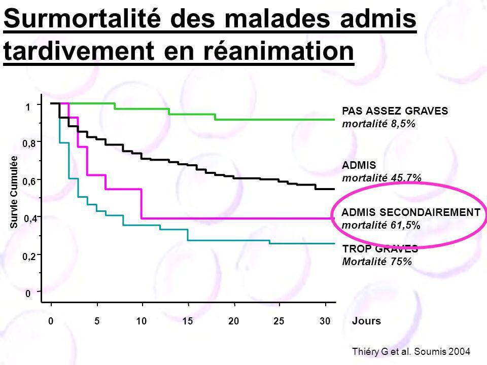 0 0,2 0,4 0,6 0,8 1 Survie Cumulée 0 51015202530 Jours Surmortalité des malades admis tardivement en réanimation PAS ASSEZ GRAVES mortalité 8,5% ADMIS