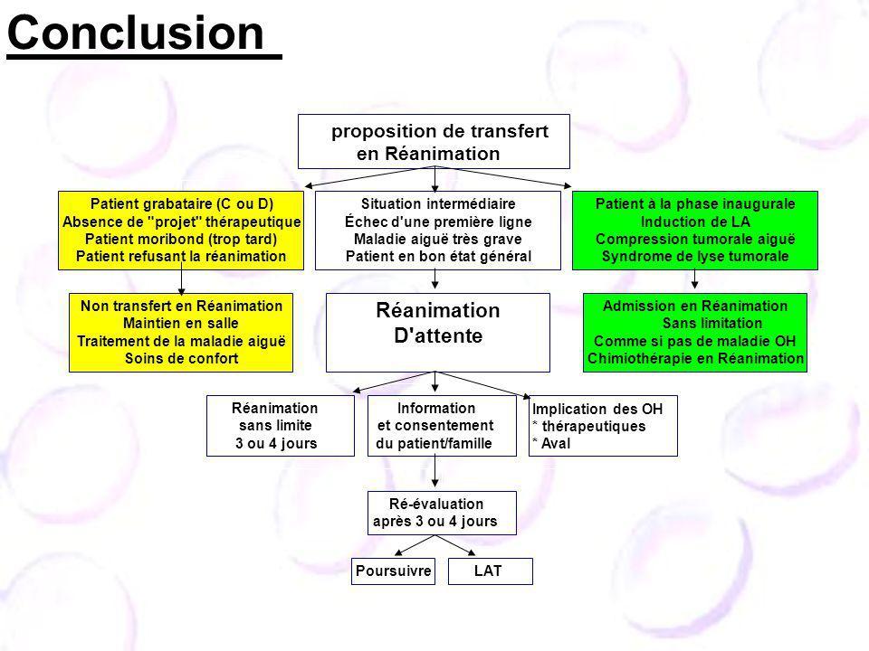 Non transfert en Réanimation Maintien en salle Traitement de la maladie aiguë Soins de confort Patient grabataire (C ou D) Absence de