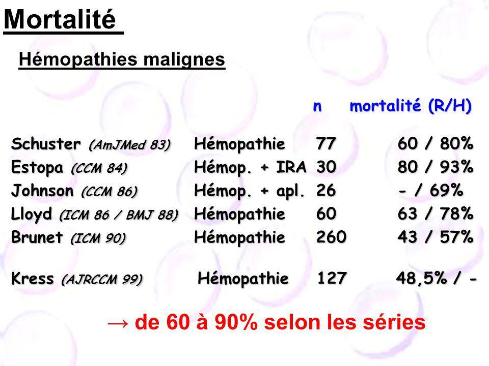 Schuster (AmJMed 83) Hémopathie 77 60 / 80% Schuster (AmJMed 83) Hémopathie 77 60 / 80% Estopa (CCM 84) Hémop. + IRA 30 80 / 93% Estopa (CCM 84) Hémop