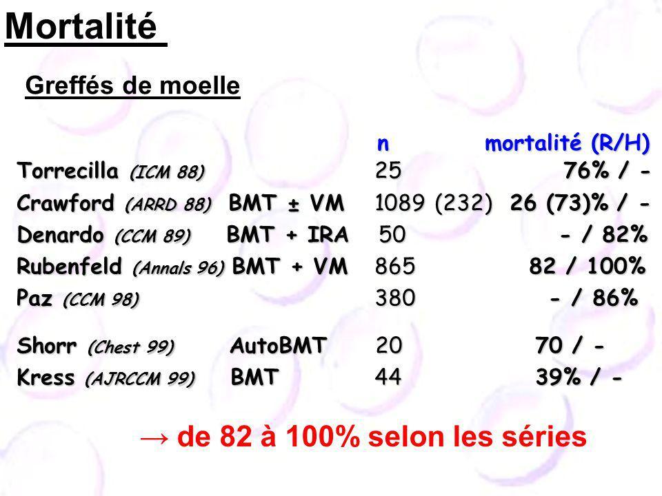 Torrecilla (ICM 88) 25 76% / - Torrecilla (ICM 88) 25 76% / - Crawford (ARRD 88) BMT ± VM 1089 (232) 26 (73)% / - Crawford (ARRD 88) BMT ± VM 1089 (232) 26 (73)% / - Denardo (CCM 89) BMT + IRA 50 - / 82% Denardo (CCM 89) BMT + IRA 50 - / 82% Rubenfeld (Annals 96) BMT + VM 865 82 / 100% Rubenfeld (Annals 96) BMT + VM 865 82 / 100% Paz (CCM 98) 380 - / 86% Paz (CCM 98) 380 - / 86% Shorr (Chest 99) AutoBMT 20 70 / - Shorr (Chest 99) AutoBMT 20 70 / - Kress (AJRCCM 99) BMT 44 39% / - Kress (AJRCCM 99) BMT 44 39% / - n mortalité (R/H) n mortalité (R/H) Mortalité Greffés de moelle de 82 à 100% selon les séries