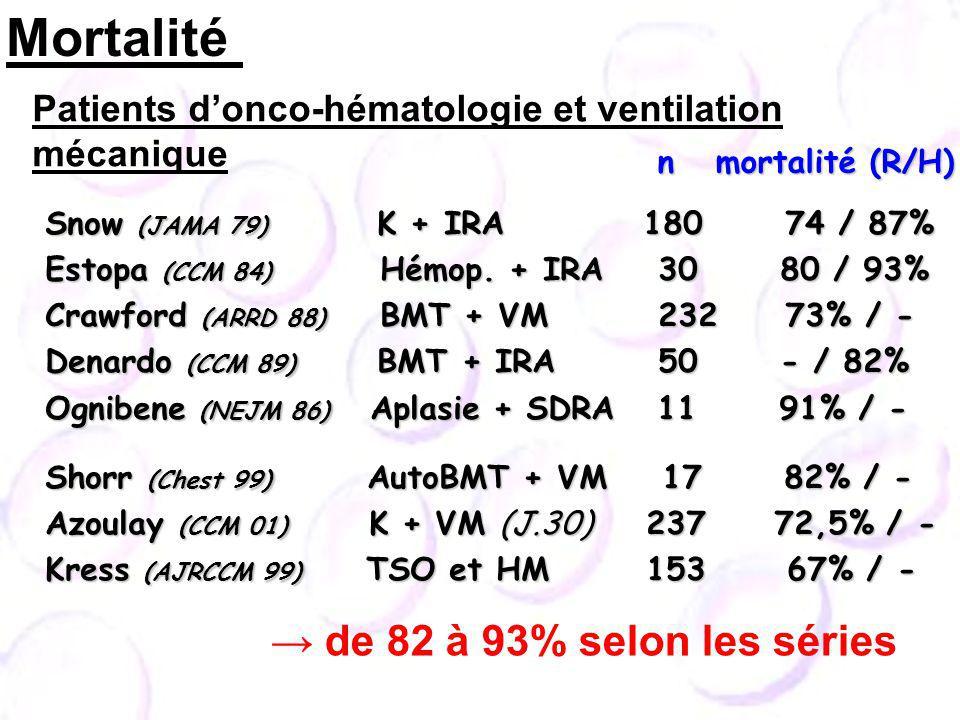 Snow (JAMA 79) K + IRA 180 74 / 87% Snow (JAMA 79) K + IRA 180 74 / 87% Estopa (CCM 84) Hémop. + IRA 30 80 / 93% Estopa (CCM 84) Hémop. + IRA 30 80 /