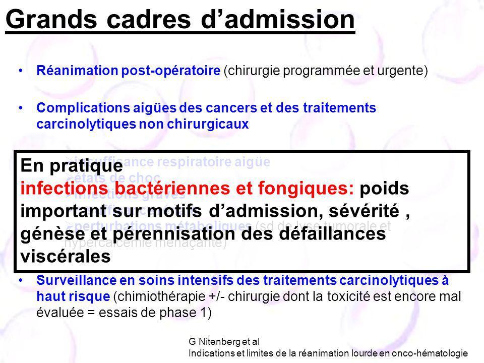 Grands cadres dadmission G Nitenberg et al Indications et limites de la réanimation lourde en onco-hématologie Réanimation post-opératoire (chirurgie