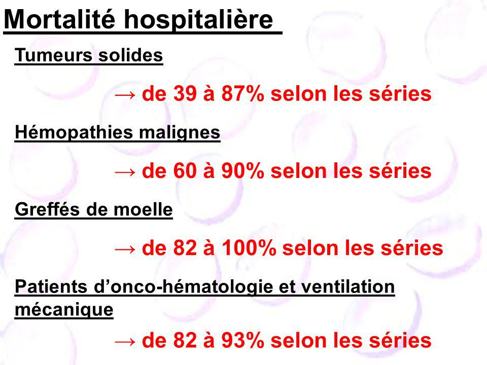 Tumeurs solides de 39 à 87% selon les séries Hémopathies malignes de 60 à 90% selon les séries Greffés de moelle de 82 à 100% selon les séries Patients donco-hématologie et ventilation mécanique de 82 à 93% selon les séries Mortalité hospitalière