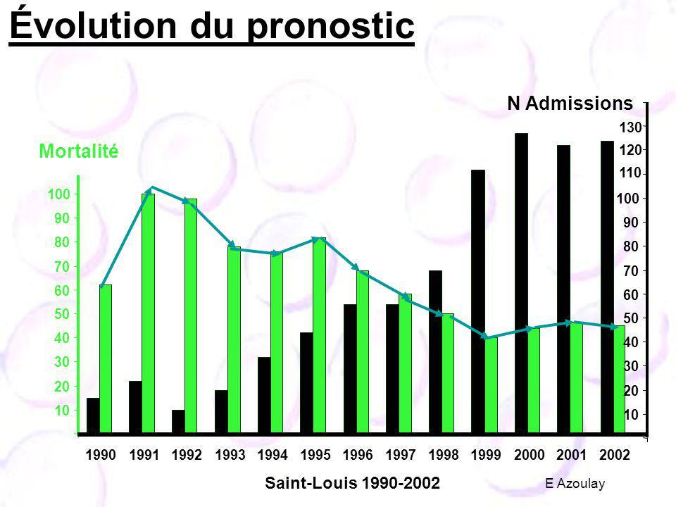 1990199119921993199419951996199719981999200020012002 10 20 30 40 50 60 70 80 90 100 Mortalité 10 20 30 40 50 60 70 80 90 100 110 120 130 N Admissions Saint-Louis 1990-2002 Évolution du pronostic E Azoulay