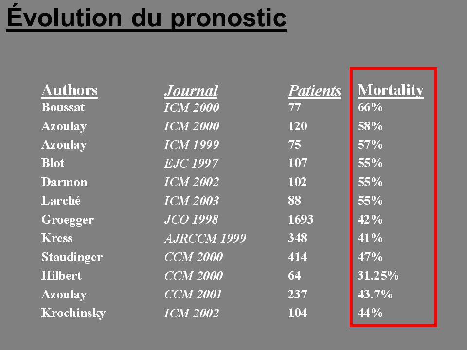 Nombre de défaillances viscérales 12345 0 20 40 60 80 100 Mortalité (%) Blot F, Guiguet M, Nitenberg G et al.