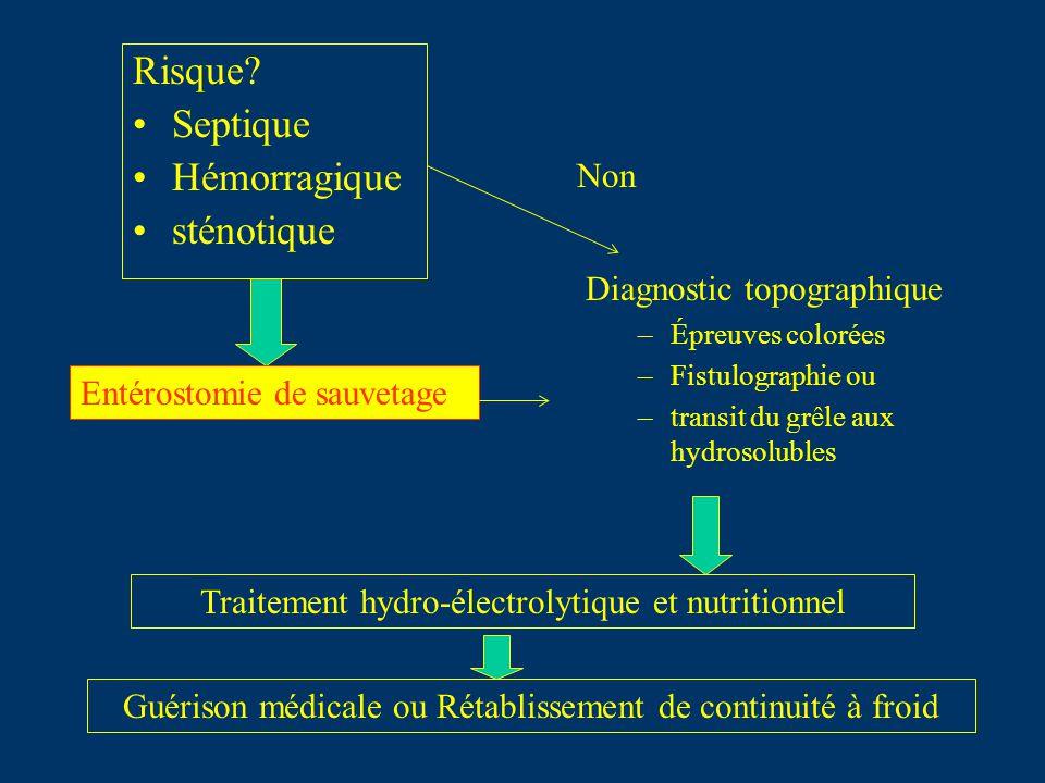 Risque? Septique Hémorragique sténotique Diagnostic topographique –Épreuves colorées –Fistulographie ou –transit du grêle aux hydrosolubles Entérostom