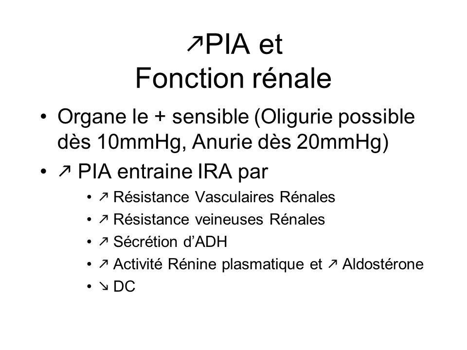 PIA et Fonction rénale Organe le + sensible (Oligurie possible dès 10mmHg, Anurie dès 20mmHg) PIA entraine IRA par Résistance Vasculaires Rénales Rési