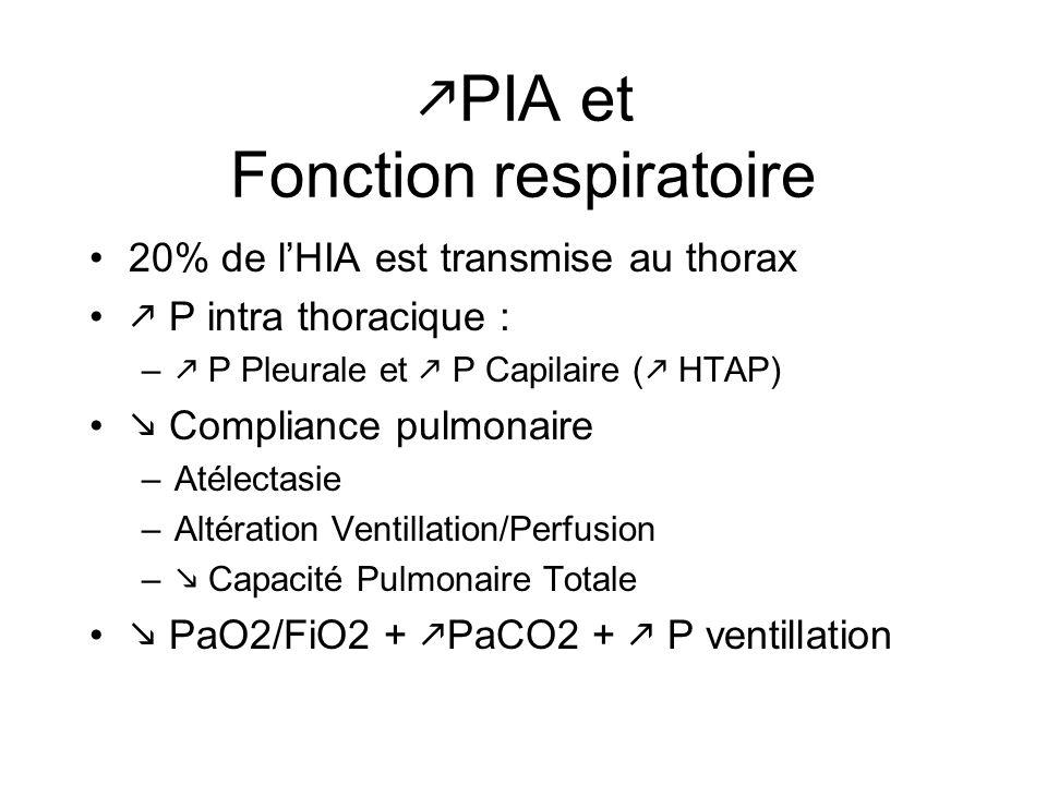 PIA et Fonction respiratoire 20% de lHIA est transmise au thorax P intra thoracique : – P Pleurale et P Capilaire ( HTAP) Compliance pulmonaire –Atéle