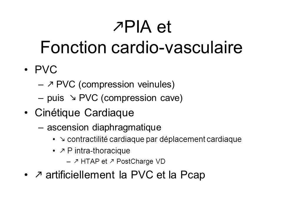 PIA et Fonction cardio-vasculaire PVC – PVC (compression veinules) –puis PVC (compression cave) Cinétique Cardiaque –ascension diaphragmatique contrac