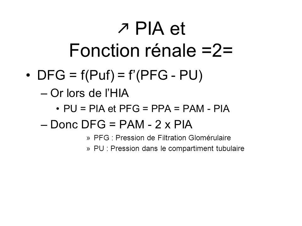 PIA et Fonction rénale =2= DFG = f(Puf) = f(PFG - PU) –Or lors de lHIA PU = PIA et PFG = PPA = PAM - PIA –Donc DFG = PAM - 2 x PIA »PFG : Pression de