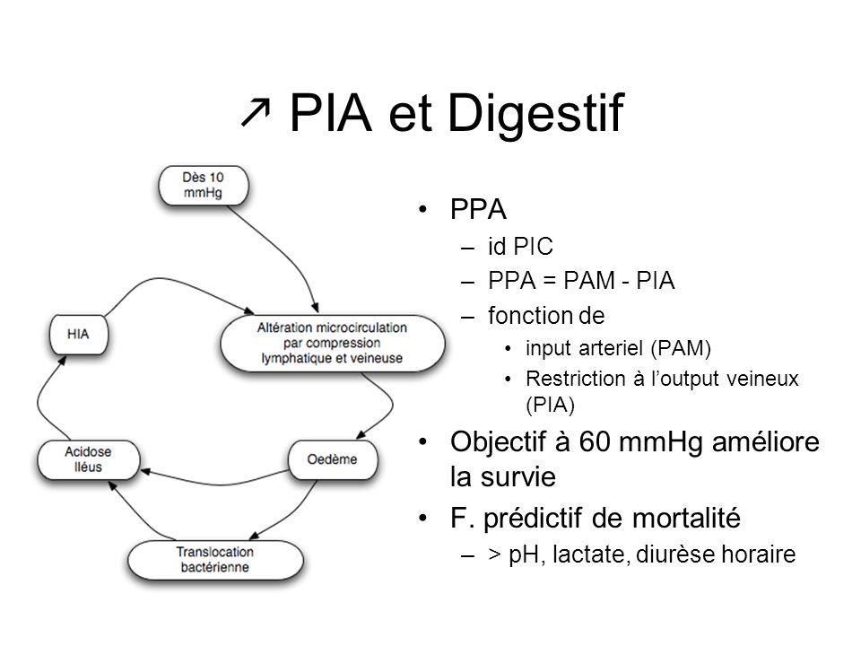 PIA et Digestif PPA –id PIC –PPA = PAM - PIA –fonction de input arteriel (PAM) Restriction à loutput veineux (PIA) Objectif à 60 mmHg améliore la surv