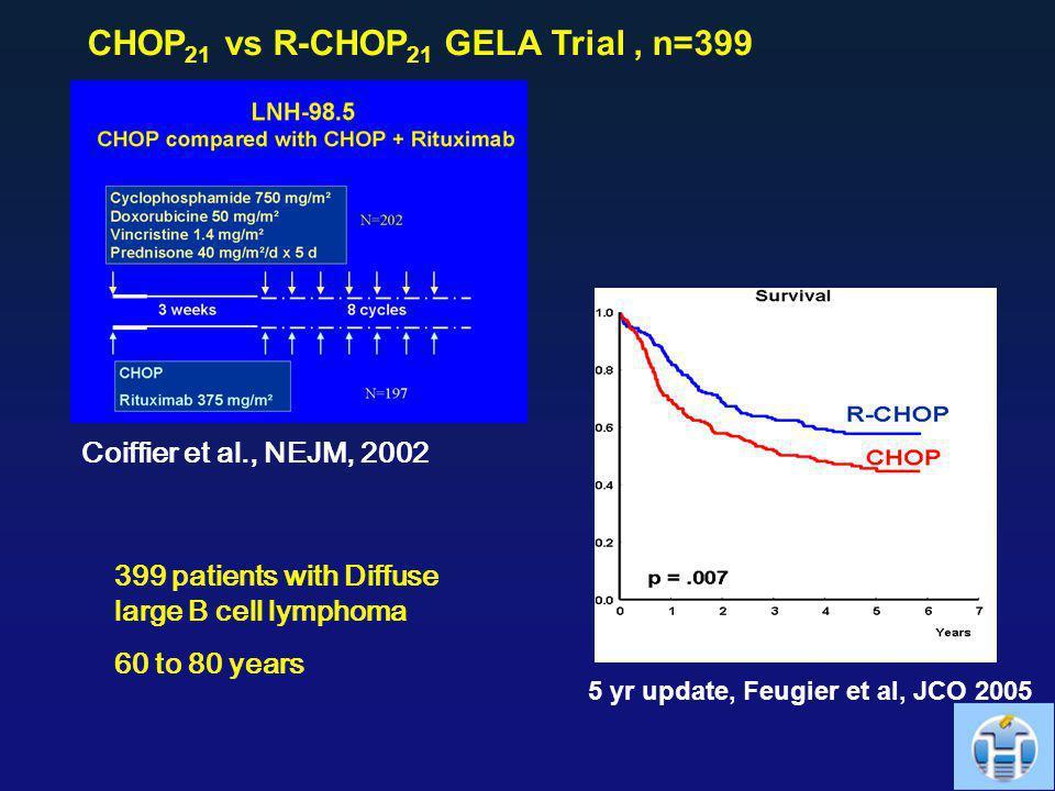 OS CHOP 21 vs R-CHOP 21 GELA Trial, n=399 5 yr update, Feugier et al, JCO 2005 Coiffier et al., NEJM, 2002 399 patients with Diffuse large B cell lymp