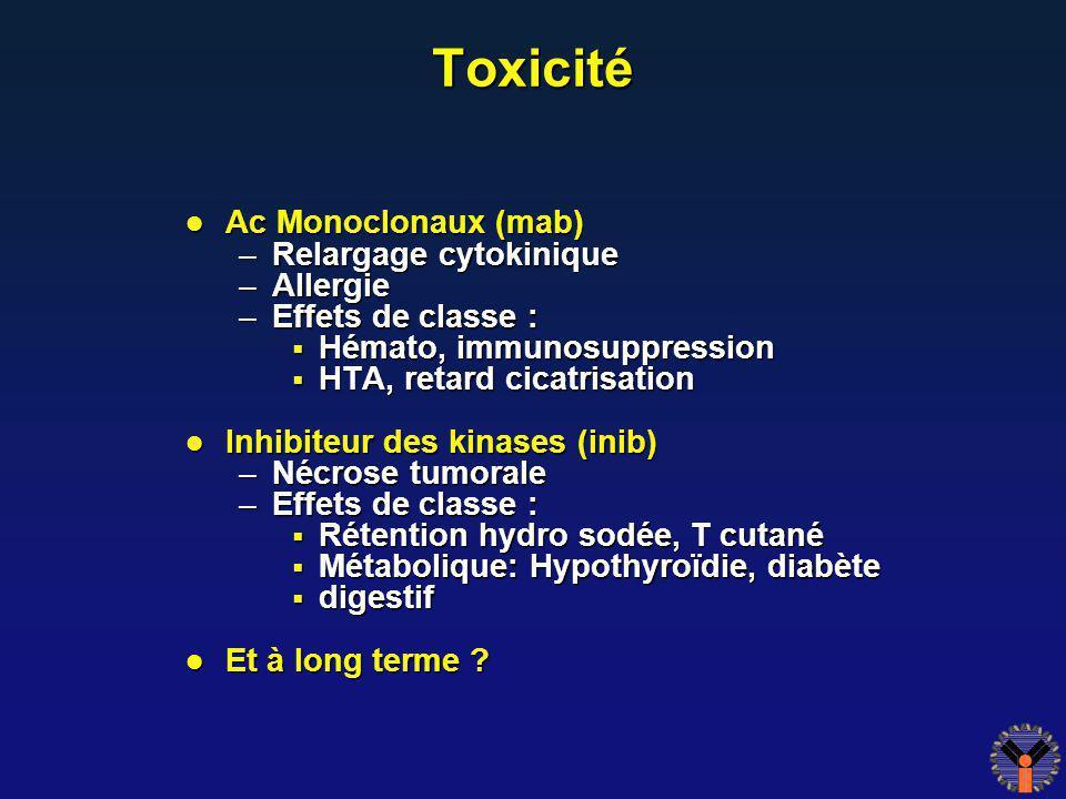 Toxicité Ac Monoclonaux (mab) Ac Monoclonaux (mab) –Relargage cytokinique –Allergie –Effets de classe : Hémato, immunosuppression Hémato, immunosuppre