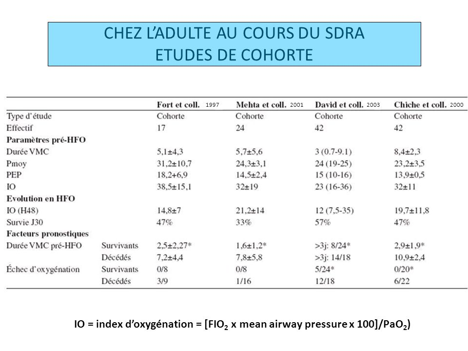 CHEZ LADULTE AU COURS DU SDRA ETUDES DE COHORTE 1997200320012000 IO = index doxygénation = [FIO 2 x mean airway pressure x 100]/PaO 2 )