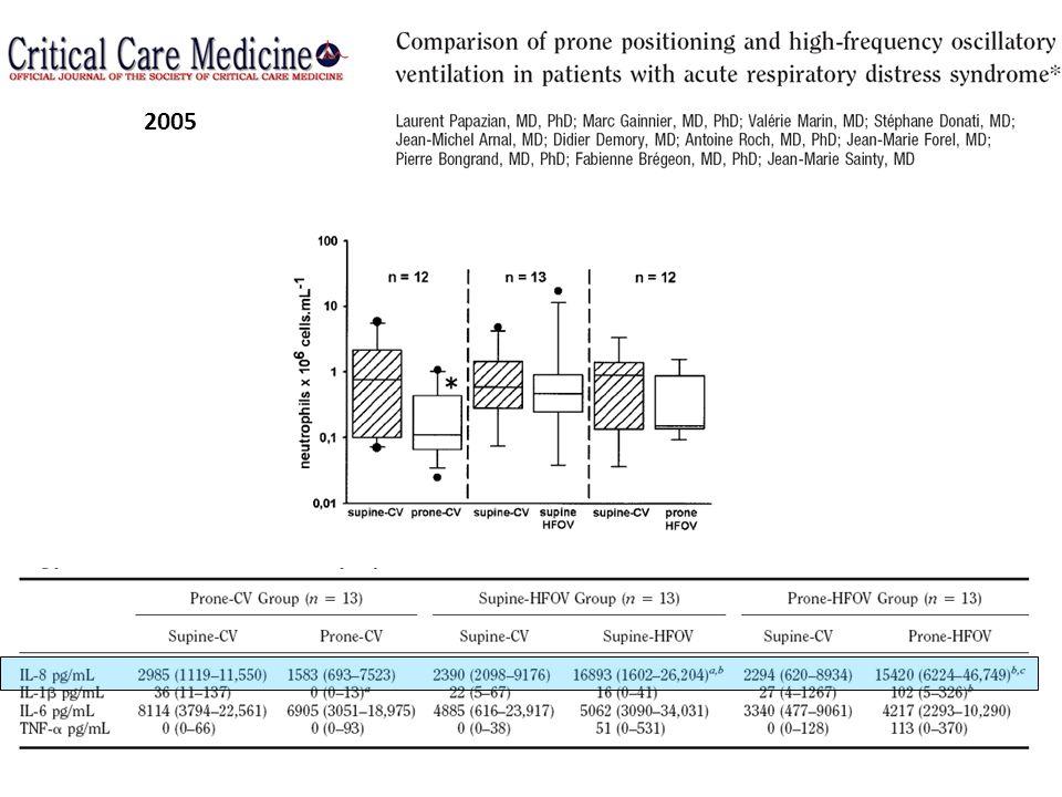 HFO ET DECUBITUS VENTRAL Hypothèse: HFO prévient la baisse du PaFi après DV Etude prospective randomisée Comparer HFO vs VMC après DV 43 patients 3 groupes: – DV en VMC puis DD en VMC n=15 – DV en VMC puis DD en HFO n=13 – DD en VMC puis DD en HFO n=15 2007