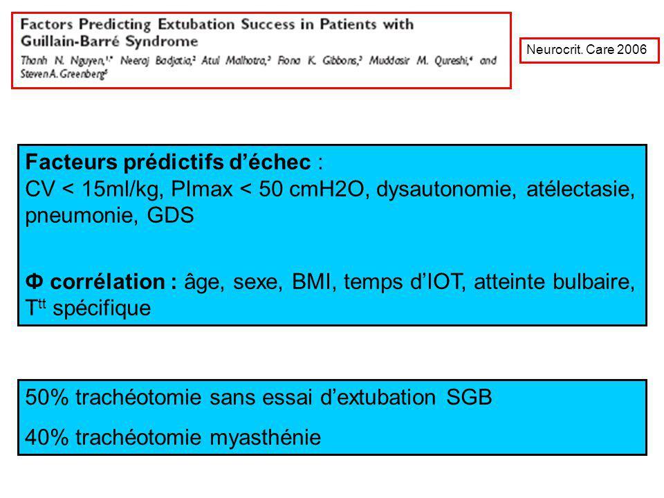 50% trachéotomie sans essai dextubation SGB 40% trachéotomie myasthénie Facteurs prédictifs déchec : CV < 15ml/kg, PImax < 50 cmH2O, dysautonomie, até