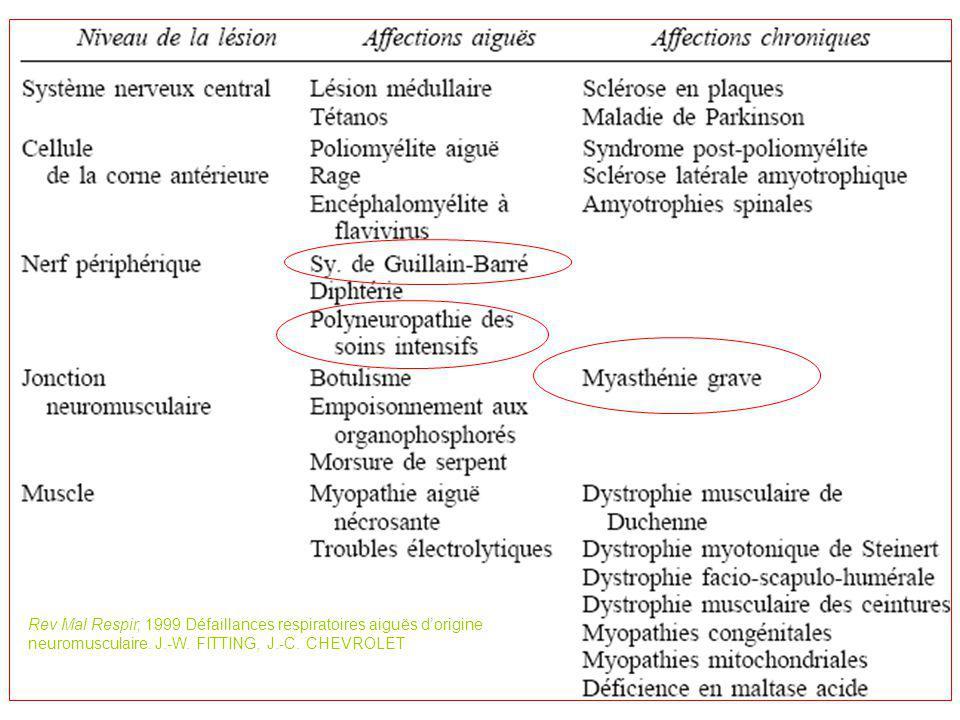 Atteinte de la pompe ventilatoire Muscles face/oropharyngé/laryngé : clairance-obstruction VAS Muscles inspi (Vt, inadéquation V/P, atélectasies) Muscles expiratoires (toux, clairance, encombrement, atélectasies) Toux inefficace Trouble de la déglutition Obstructions hautes Atteintes centrales IRA insidieuse IRA insidieuse Défaillance respiratoire Sangeeta M.Neuromuscular Disease Causing Acute Respiratory Failure Respiratory care.