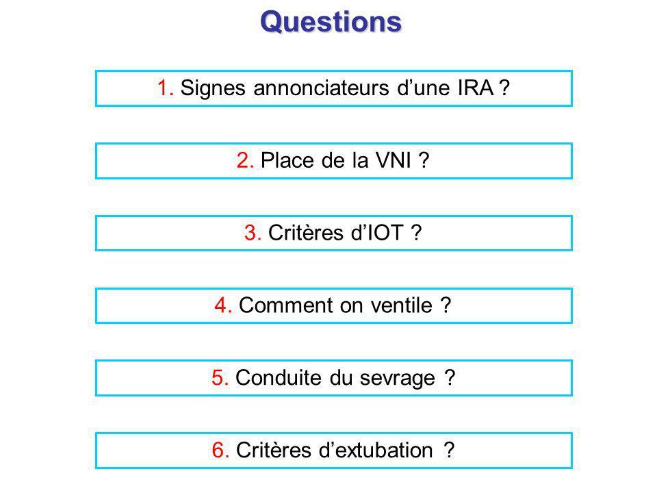 6. Critères dextubation ?Questions 1. Signes annonciateurs dune IRA ? 2. Place de la VNI ? 3. Critères dIOT ? 4. Comment on ventile ? 5. Conduite du s