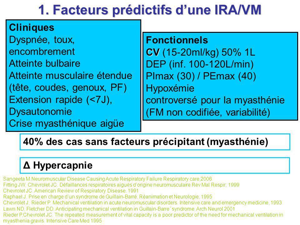 1. Facteurs prédictifs dune IRA/VM Cliniques Dyspnée, toux, encombrement Atteinte bulbaire Atteinte musculaire étendue (tête, coudes, genoux, PF) Exte