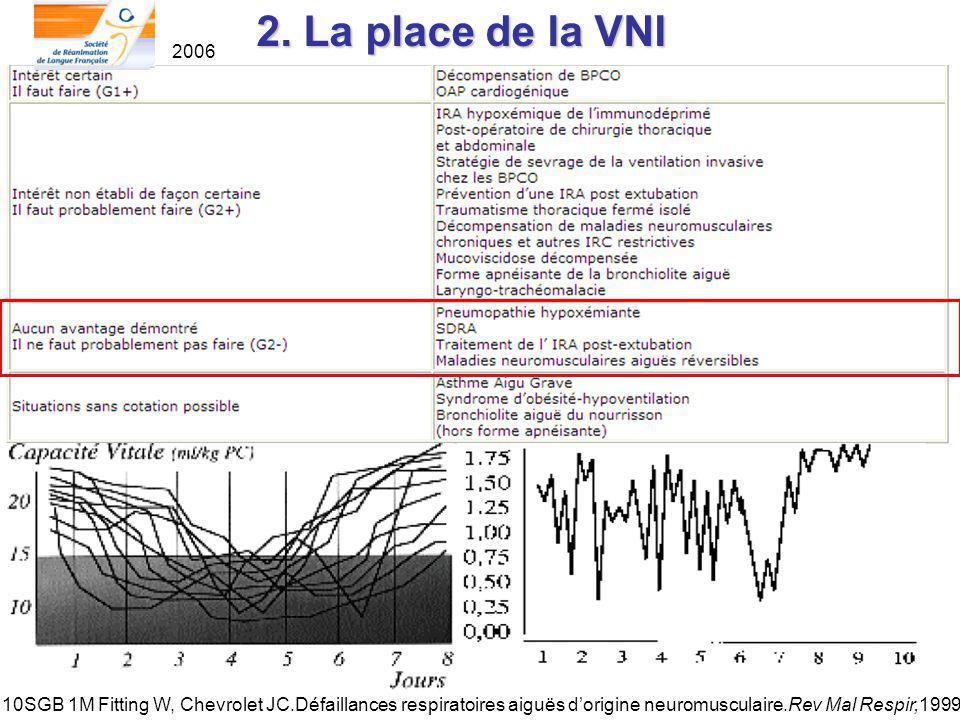 2. La place de la VNI 2006 10SGB 1M Fitting W, Chevrolet JC.Défaillances respiratoires aiguës dorigine neuromusculaire.Rev Mal Respir,1999