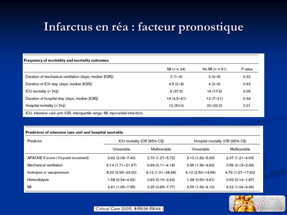 Infarctus en réa : facteur pronostique