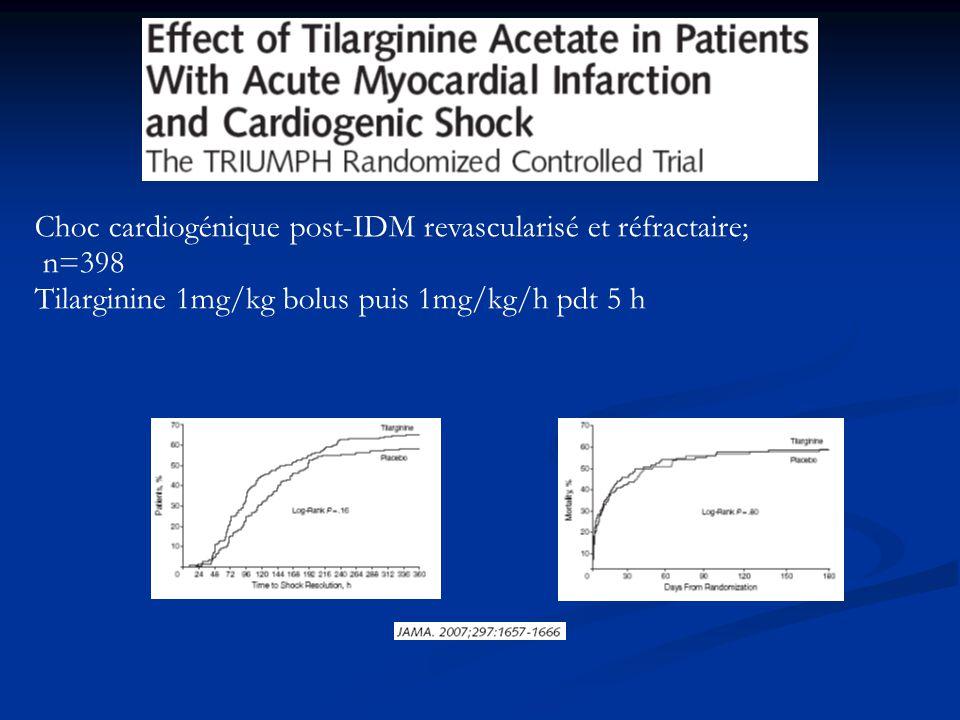 Choc cardiogénique post-IDM revascularisé et réfractaire; n=398 Tilarginine 1mg/kg bolus puis 1mg/kg/h pdt 5 h