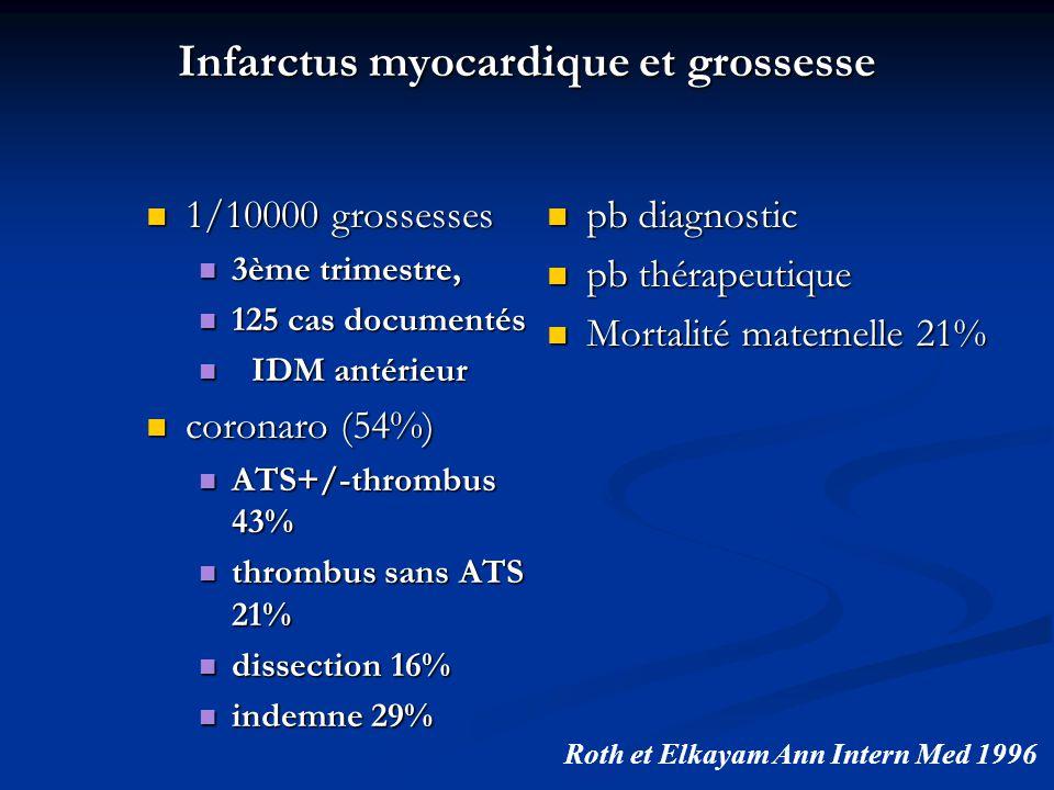 Infarctus myocardique et grossesse 1/10000 grossesses 1/10000 grossesses 3ème trimestre, 3ème trimestre, 125 cas documentés 125 cas documentés IDM antérieur IDM antérieur coronaro (54%) coronaro (54%) ATS+/-thrombus 43% ATS+/-thrombus 43% thrombus sans ATS 21% thrombus sans ATS 21% dissection 16% dissection 16% indemne 29% indemne 29% pb diagnostic pb thérapeutique Mortalité maternelle 21% Roth et Elkayam Ann Intern Med 1996