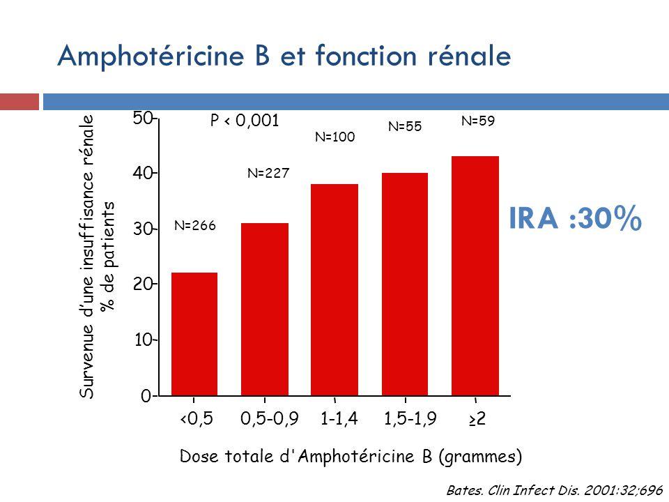 0 10 20 30 40 50 Survenue dune insuffisance rénale % de patients <0,50,5-0,91-1,41,5-1,92 Dose totale d Amphotéricine B (grammes) N=266 N=227 N=100 N=55 N=59 Bates.