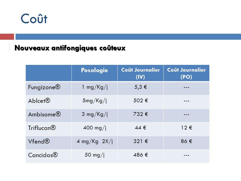 Nouveaux antifongiques coûteux Posologie Coût Journalier (IV) Coût Journalier (PO) Fungizone® 1 mg/Kg/j5,3 --- Ablcet® 5mg/Kg/j502 --- Ambisome® 3 mg/Kg/j732 --- Triflucan® 400 mg/j44 12 Vfend® 4 mg/Kg 2X/j321 86 Cancidas® 50 mg/j486 --- Coût