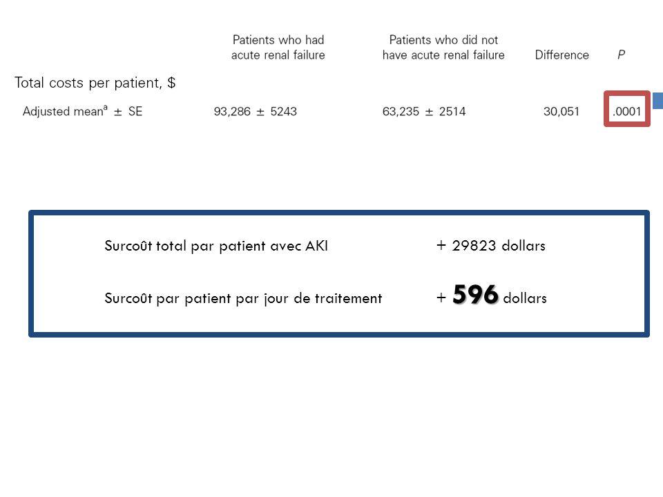 Surcoût total par patient avec AKI+ 29823 dollars 596 Surcoût par patient par jour de traitement+ 596 dollars