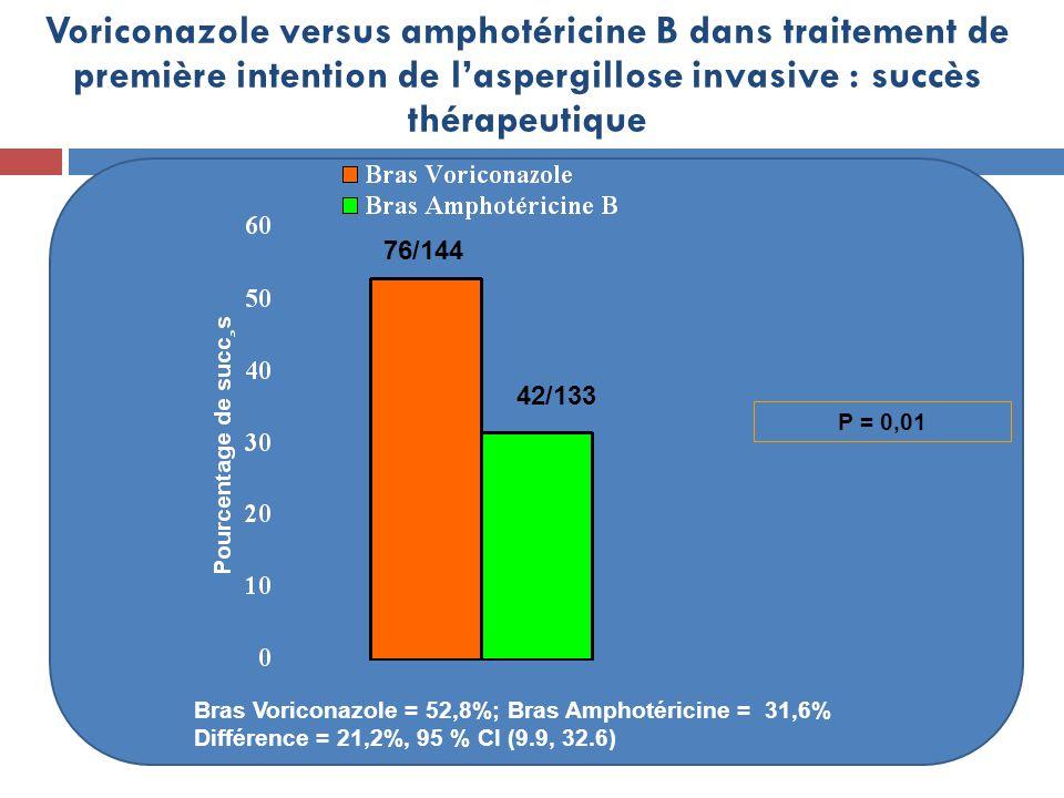 Bras Voriconazole = 52,8%; Bras Amphotéricine = 31,6% Différence = 21,2%, 95 % CI (9.9, 32.6) 76/144 42/133 P = 0,01 Voriconazole versus amphotéricine B dans traitement de première intention de laspergillose invasive : succès thérapeutique