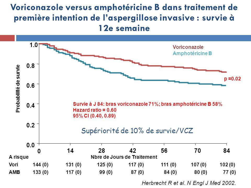 A risque Vori144 (0)131 (0)125 (0)117 (0) 111 (0) 107 (0) 102 (0) AMB133 (0)117 (0) 99 (0) 87 (0) 84 (0) 80 (0) 77 (0) 1.0 0 14284256 70 84 0.0 0.2 0.4 0.6 0.8 Nbre de Jours de Traitement Probabilité de survie Amphotéricine B Voriconazole Survie à J 84: bras voriconazole 71%; bras amphotéricine B 58% Hazard ratio = 0.60 95% CI (0.40, 0.89) p =0.02 Voriconazole versus amphotéricine B dans traitement de première intention de laspergillose invasive : survie à 12e semaine Supériorité de 10% de survie/VCZ Herbrecht R et al.