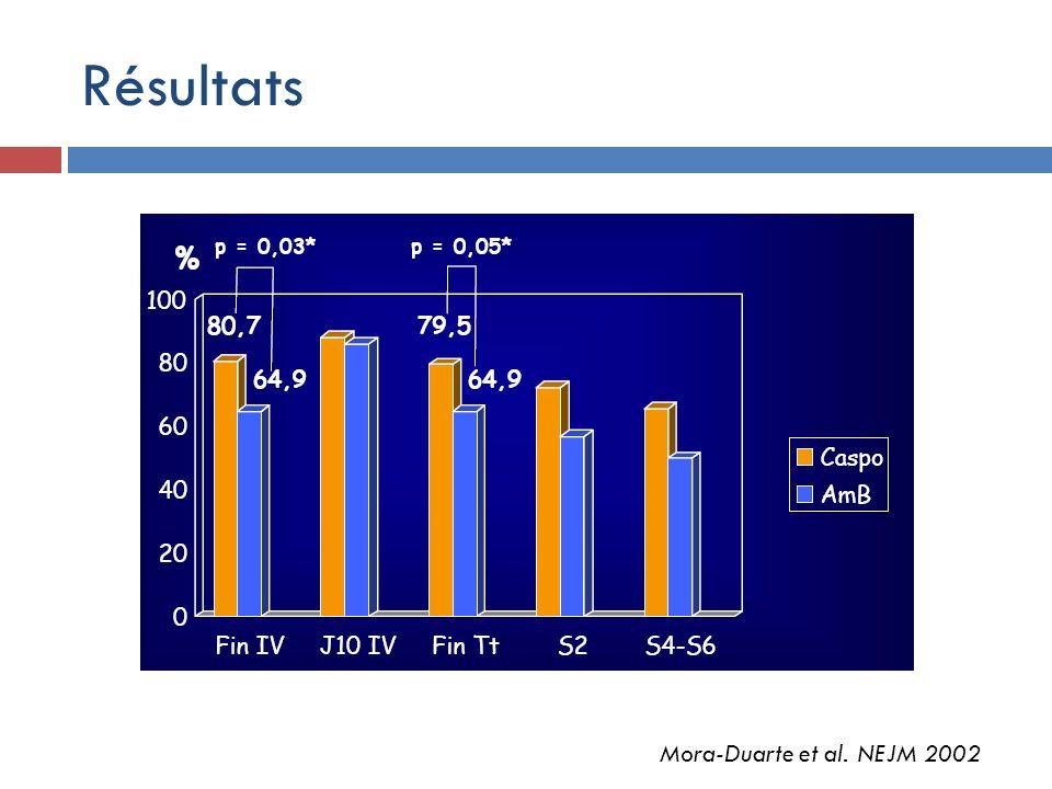 Résultats Mora-Duarte et al. NEJM 2002